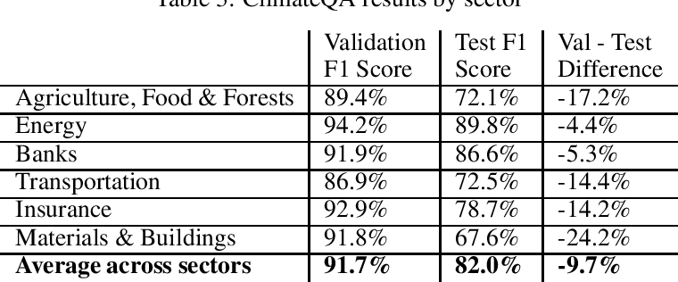 Figure 2 for Analyzing Sustainability Reports Using Natural Language Processing