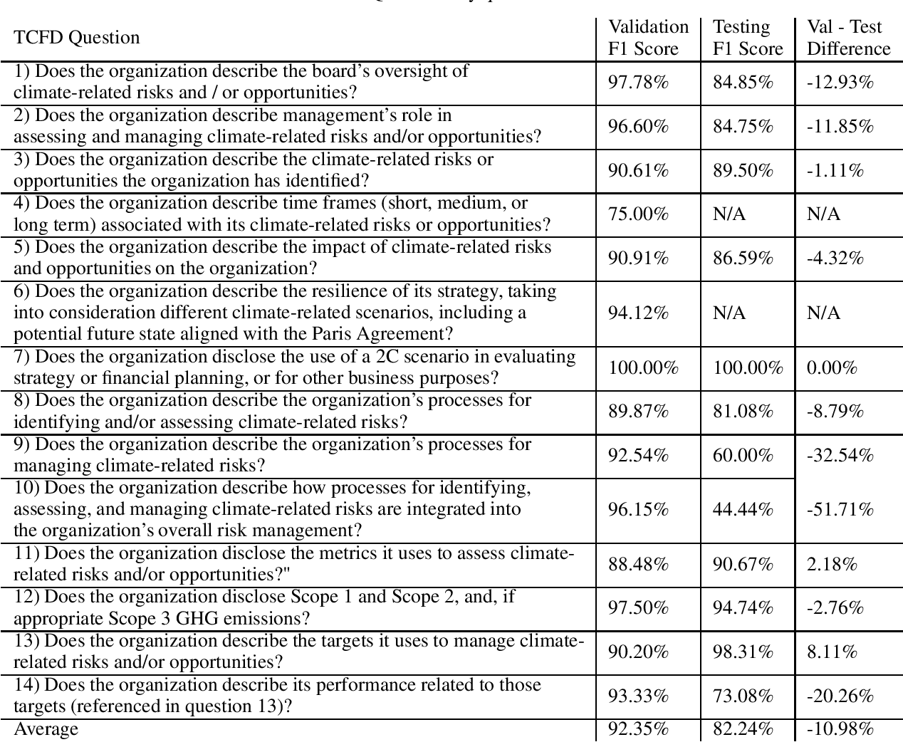 Figure 3 for Analyzing Sustainability Reports Using Natural Language Processing