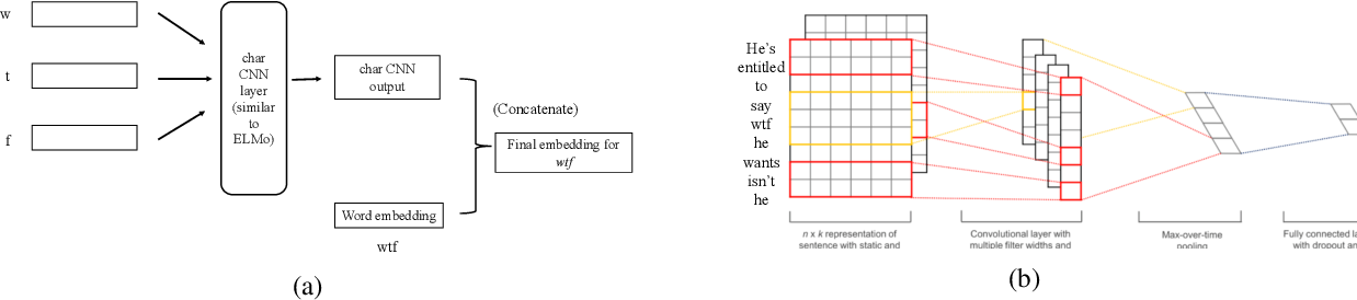 Figure 1 for Neural Word Decomposition Models for Abusive Language Detection