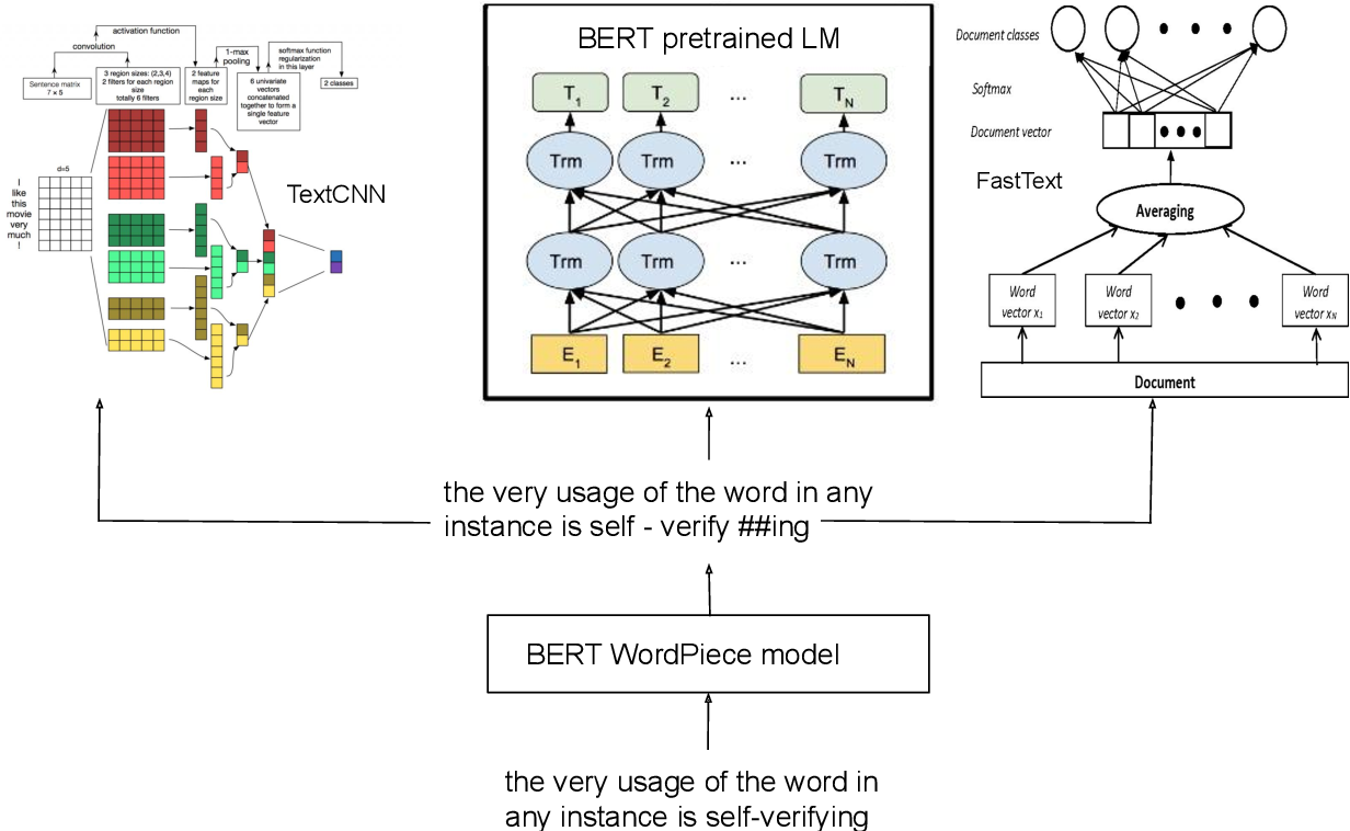 Figure 3 for Neural Word Decomposition Models for Abusive Language Detection