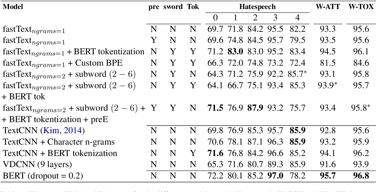 Figure 2 for Neural Word Decomposition Models for Abusive Language Detection