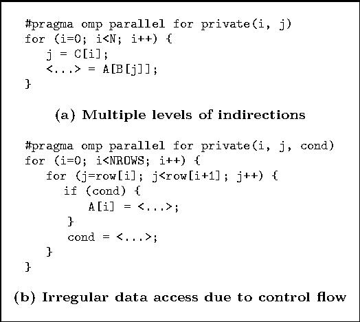 Figure 1: Irregular Data Access Examples