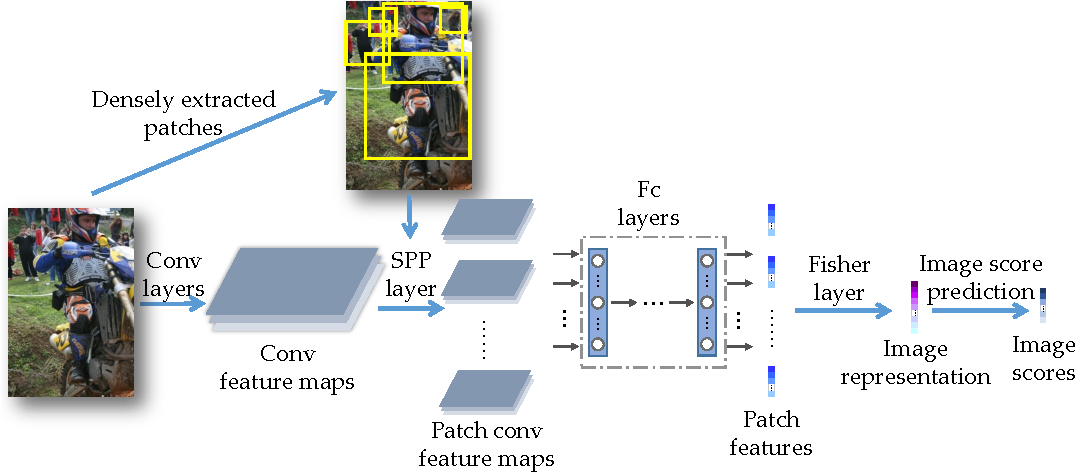 Figure 3 for Deep FisherNet for Object Classification