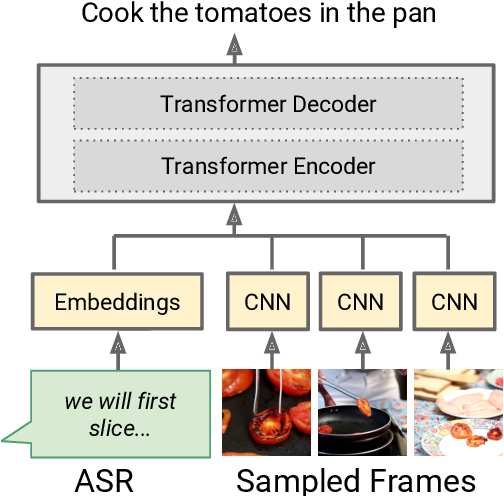 Figure 4 for A Case Study on Combining ASR and Visual Features for Generating Instructional Video Captions