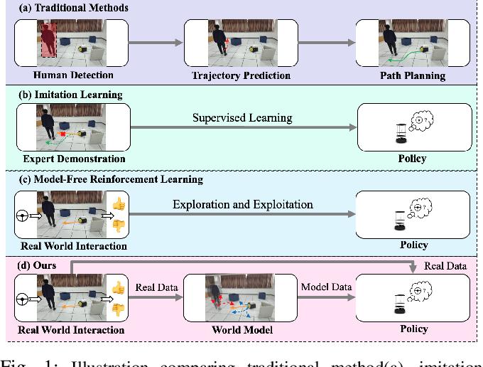 Figure 1 for Learning World Transition Model for Socially Aware Robot Navigation
