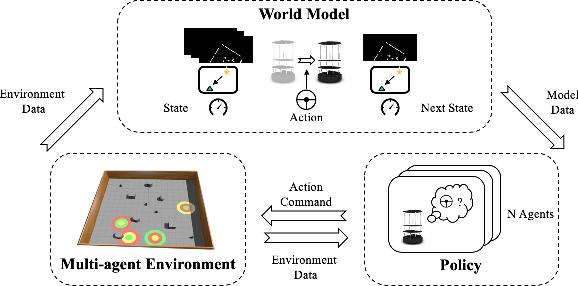 Figure 2 for Learning World Transition Model for Socially Aware Robot Navigation