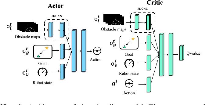 Figure 4 for Learning World Transition Model for Socially Aware Robot Navigation