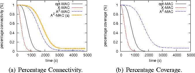 Fig. 8. Percentage connectivity and coverage with dmax = 2s.