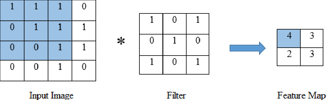 Figure 1 for Comparison of Convolutional neural network training parameters for detecting Alzheimers disease and effect on visualization
