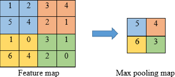 Figure 2 for Comparison of Convolutional neural network training parameters for detecting Alzheimers disease and effect on visualization