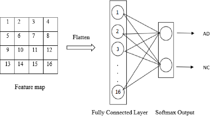 Figure 3 for Comparison of Convolutional neural network training parameters for detecting Alzheimers disease and effect on visualization