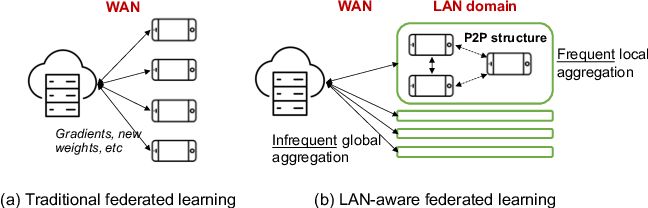 Figure 1 for Hierarchical Federated Learning through LAN-WAN Orchestration