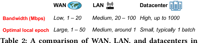 Figure 4 for Hierarchical Federated Learning through LAN-WAN Orchestration