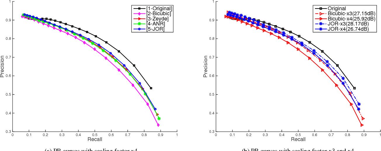 Figure 2 for Is Image Super-resolution Helpful for Other Vision Tasks?