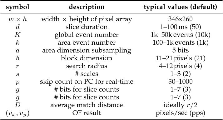 Figure 2 for ABMOF: A Novel Optical Flow Algorithm for Dynamic Vision Sensors