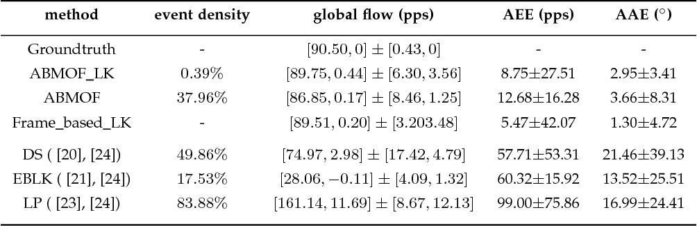 Figure 4 for ABMOF: A Novel Optical Flow Algorithm for Dynamic Vision Sensors
