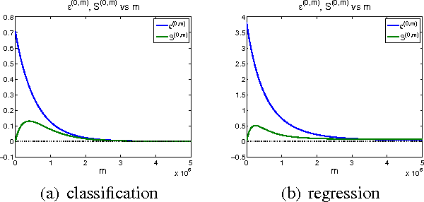 Figure 3 for Analysis of Distributed Stochastic Dual Coordinate Ascent