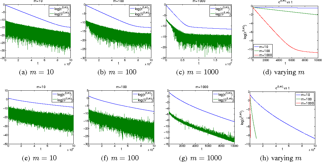 Figure 4 for Analysis of Distributed Stochastic Dual Coordinate Ascent