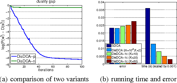 Figure 1 for Analysis of Distributed Stochastic Dual Coordinate Ascent