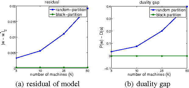 Figure 2 for Analysis of Distributed Stochastic Dual Coordinate Ascent
