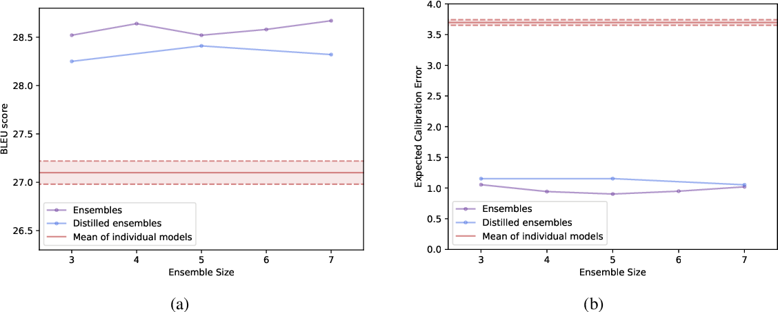 Figure 1 for Ensemble Distillation for Structured Prediction: Calibrated, Accurate, Fast---Choose Three
