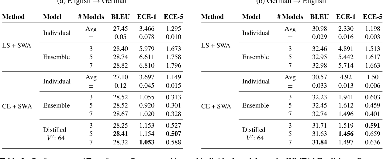 Figure 3 for Ensemble Distillation for Structured Prediction: Calibrated, Accurate, Fast---Choose Three