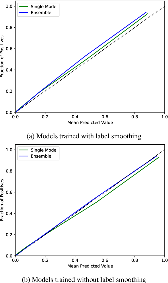 Figure 4 for Ensemble Distillation for Structured Prediction: Calibrated, Accurate, Fast---Choose Three