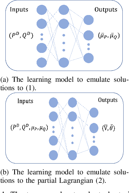 Figure 1 for Learning to Solve the AC Optimal Power Flow via a Lagrangian Approach