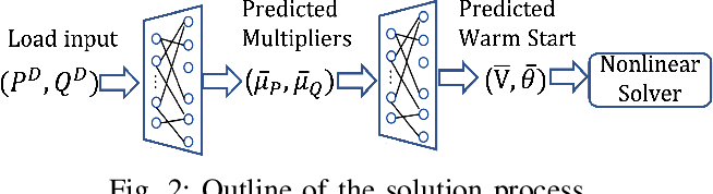 Figure 2 for Learning to Solve the AC Optimal Power Flow via a Lagrangian Approach