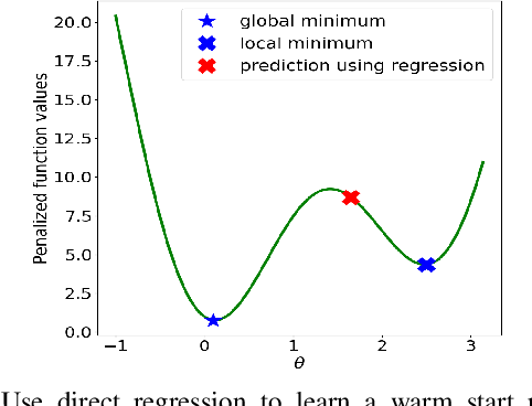 Figure 4 for Learning to Solve the AC Optimal Power Flow via a Lagrangian Approach