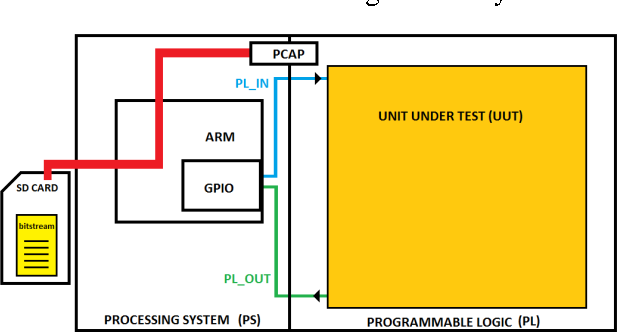 Figure 2 from Fault injection system for SEU emulation in