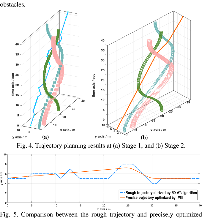 Figure 3 for Real-Time Trajectory Planning for AGV in the Presence of Moving Obstacles: A First-Search-Then-Optimization Approach