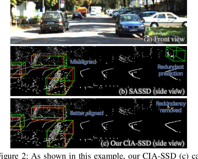 Figure 3 for CIA-SSD: Confident IoU-Aware Single-Stage Object Detector From Point Cloud