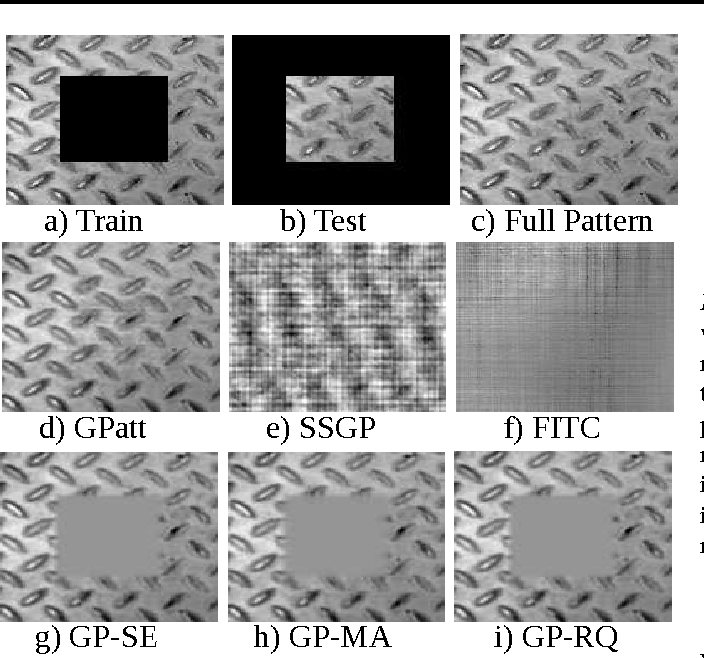 Figure 1 for GPatt: Fast Multidimensional Pattern Extrapolation with Gaussian Processes