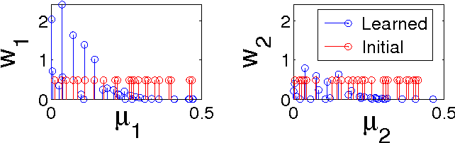 Figure 3 for GPatt: Fast Multidimensional Pattern Extrapolation with Gaussian Processes