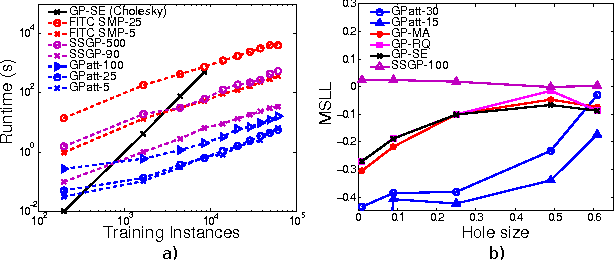 Figure 4 for GPatt: Fast Multidimensional Pattern Extrapolation with Gaussian Processes