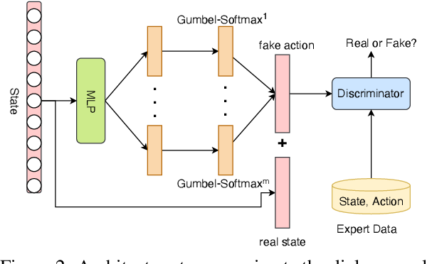 Figure 3 for Rethinking Supervised Learning and Reinforcement Learning in Task-Oriented Dialogue Systems