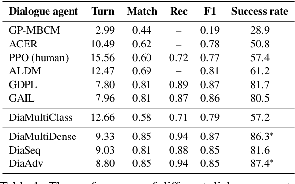 Figure 2 for Rethinking Supervised Learning and Reinforcement Learning in Task-Oriented Dialogue Systems