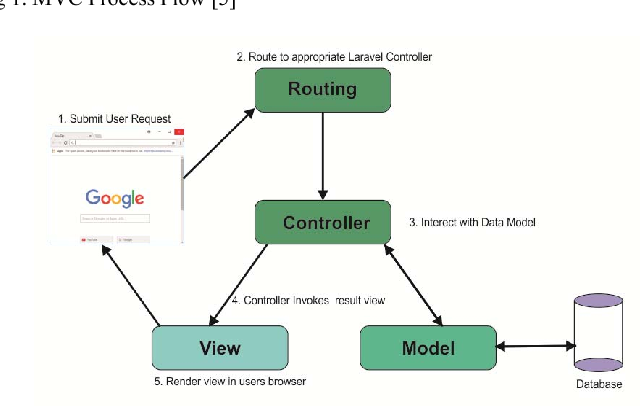 Figure 2 from Designing internship monitoring system web based with