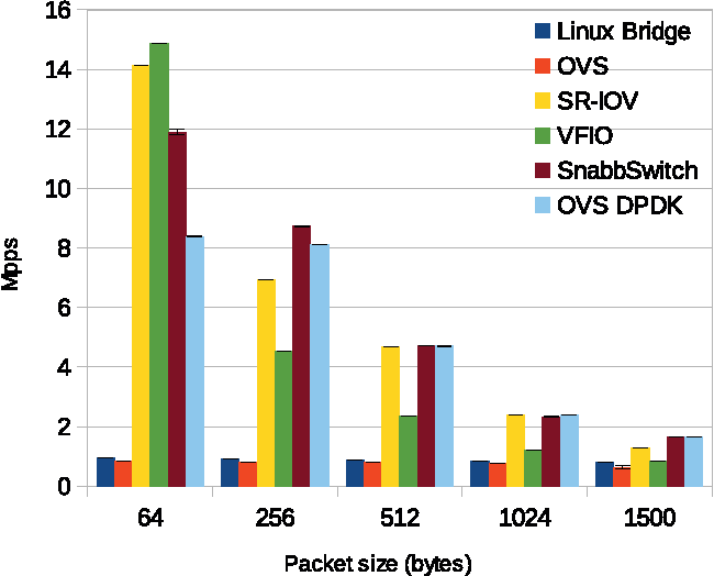 Figure 7 from SnabbSwitch user space virtual switch benchmark and