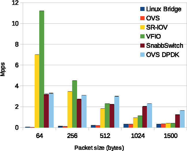 Figure 9 from SnabbSwitch user space virtual switch benchmark and