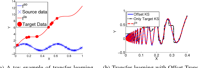 Figure 1 for Hypothesis Transfer Learning via Transformation Functions