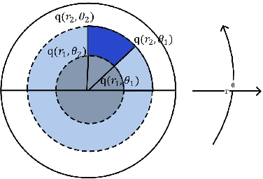 Figure 3 for Local Multi-Grouped Binary Descriptor with Ring-based Pooling Configuration and Optimization