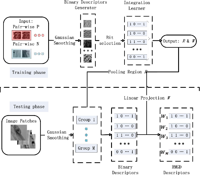 Figure 1 for Local Multi-Grouped Binary Descriptor with Ring-based Pooling Configuration and Optimization