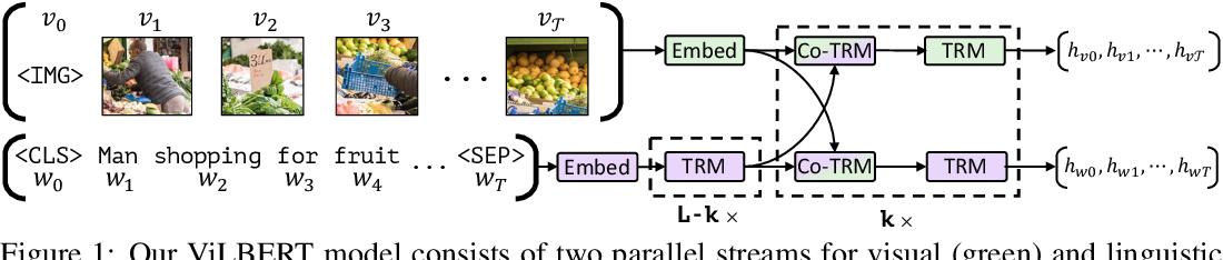 Figure 1 for ViLBERT: Pretraining Task-Agnostic Visiolinguistic Representations for Vision-and-Language Tasks