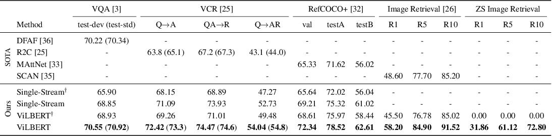Figure 2 for ViLBERT: Pretraining Task-Agnostic Visiolinguistic Representations for Vision-and-Language Tasks