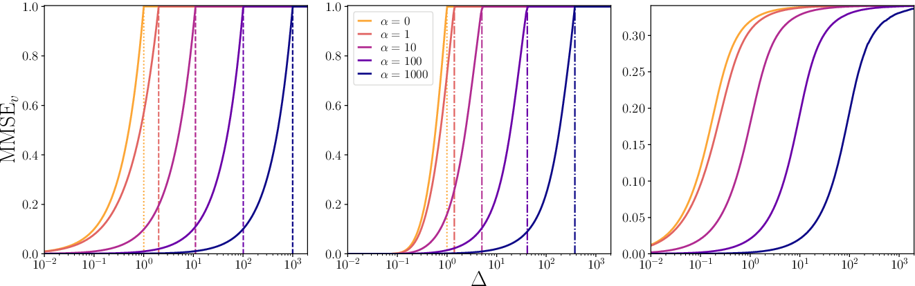 Figure 2 for The spiked matrix model with generative priors