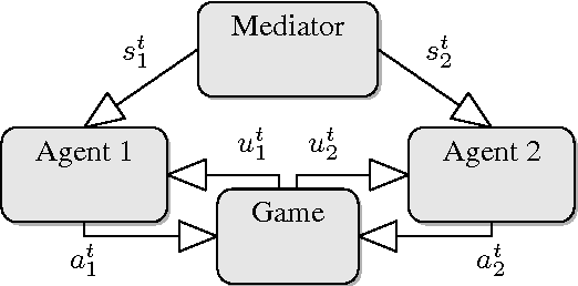 Figure 1 for Learning When to Take Advice: A Statistical Test for Achieving A Correlated Equilibrium