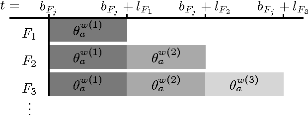 Figure 3 for Learning When to Take Advice: A Statistical Test for Achieving A Correlated Equilibrium