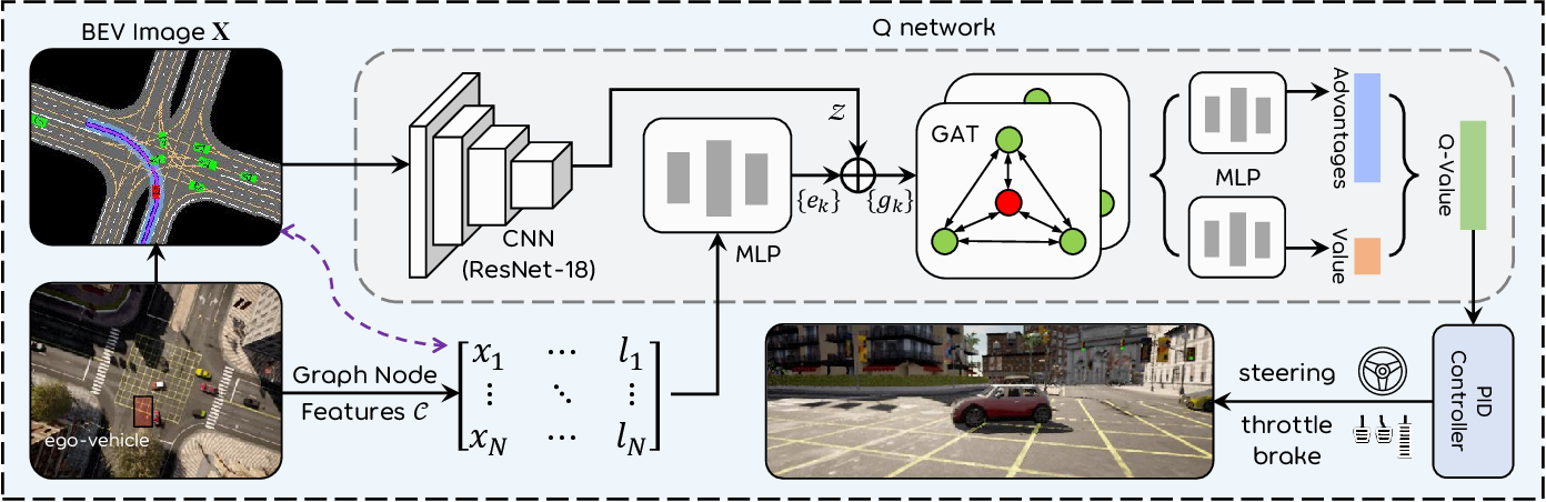 Figure 2 for DQ-GAT: Towards Safe and Efficient Autonomous Driving with Deep Q-Learning and Graph Attention Networks